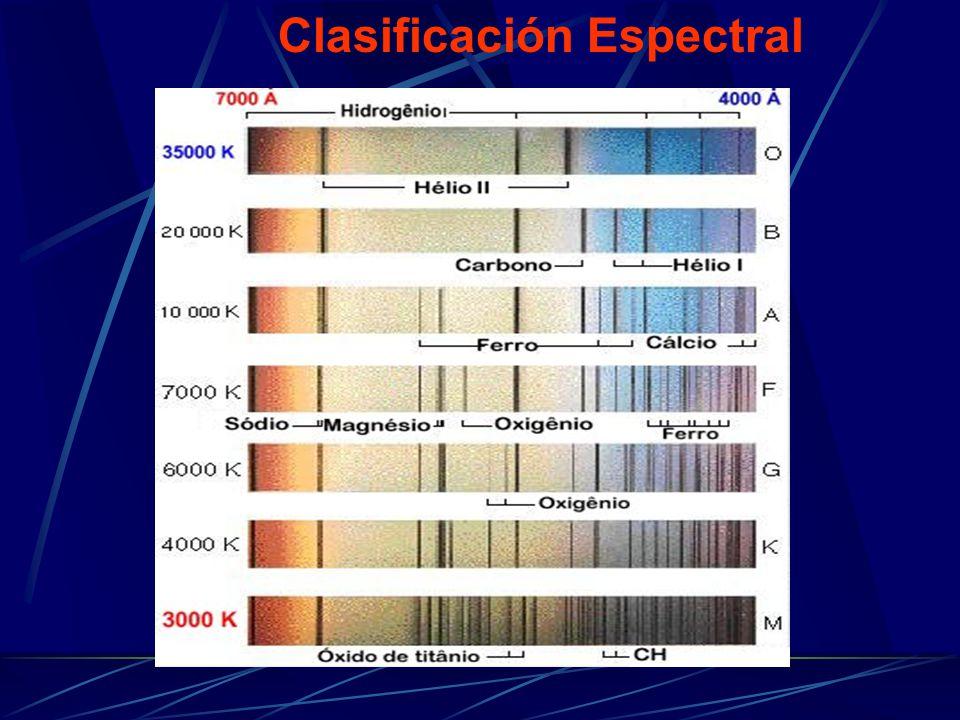 Clasificación Espectral