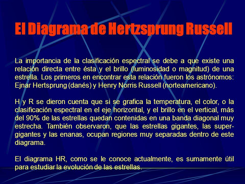 El Diagrama de Hertzsprung Russell