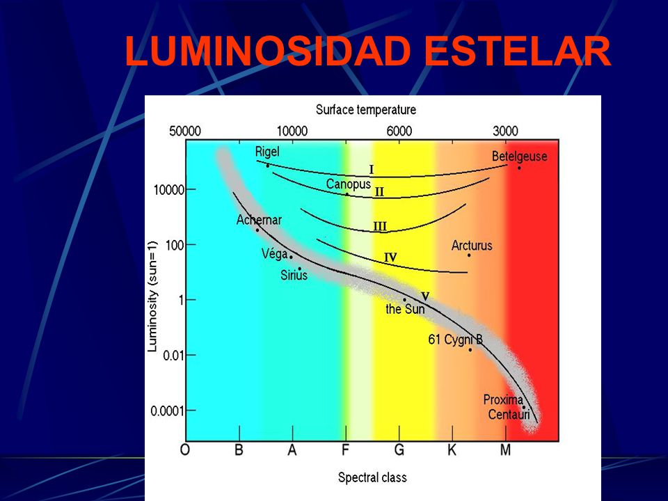 LUMINOSIDAD ESTELAR