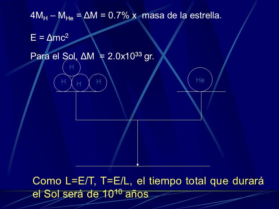 Como L=E/T, T=E/L, el tiempo total que durará el Sol será de 1010 años