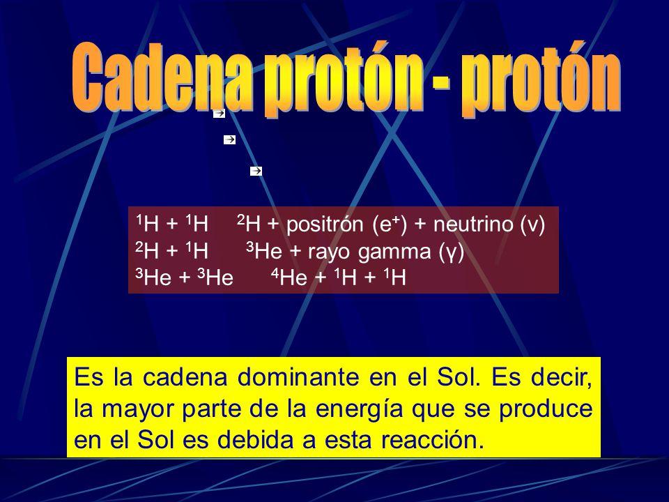 Cadena protón - protón 1H + 1H 2H + positrón (e+) + neutrino (v) 2H + 1H 3He + rayo gamma (γ) 3He + 3He 4He + 1H + 1H.