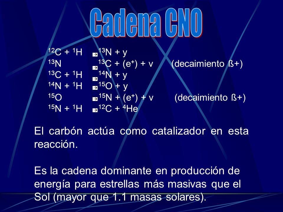 Cadena CNO El carbón actúa como catalizador en esta reacción.