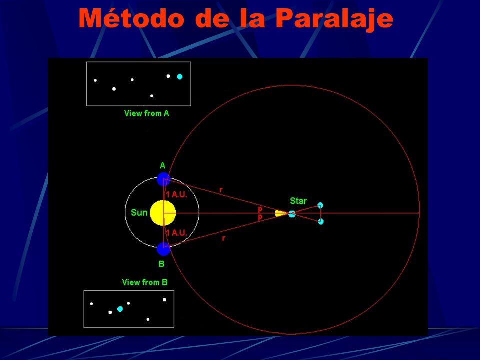 Método de la Paralaje