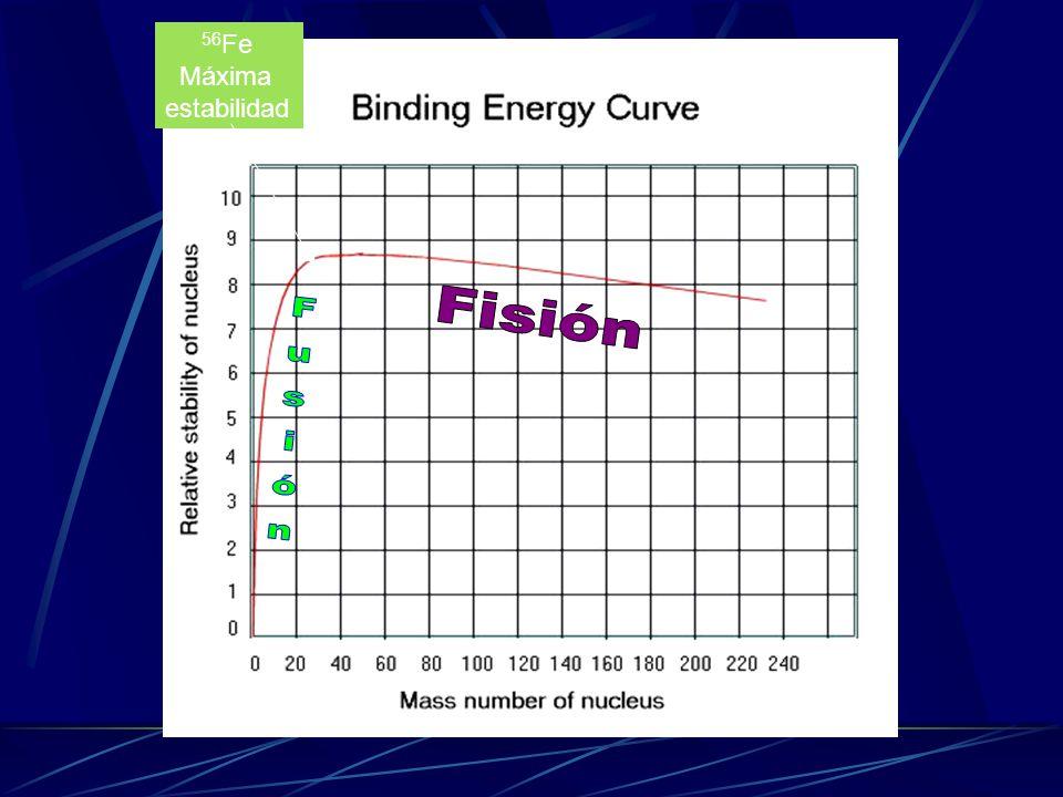 56Fe Máxima estabilidad Fisión Fusión