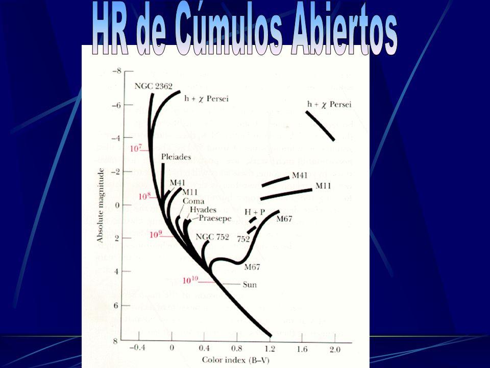 HR de Cúmulos Abiertos