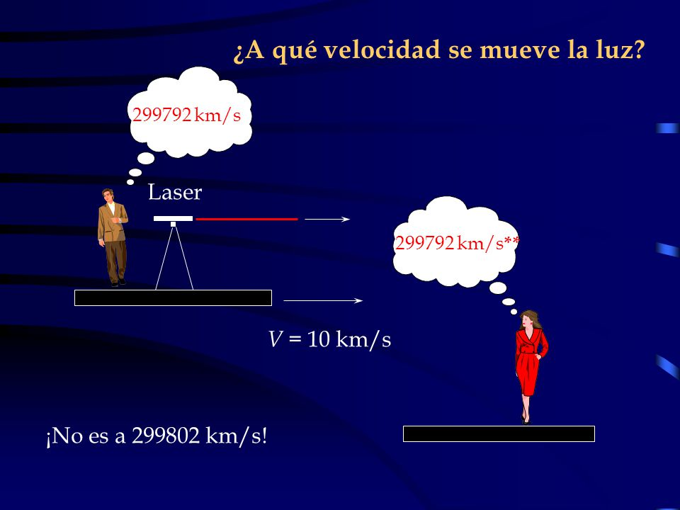¿A qué velocidad se mueve la luz
