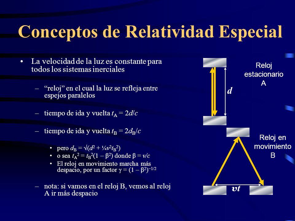 Conceptos de Relatividad Especial