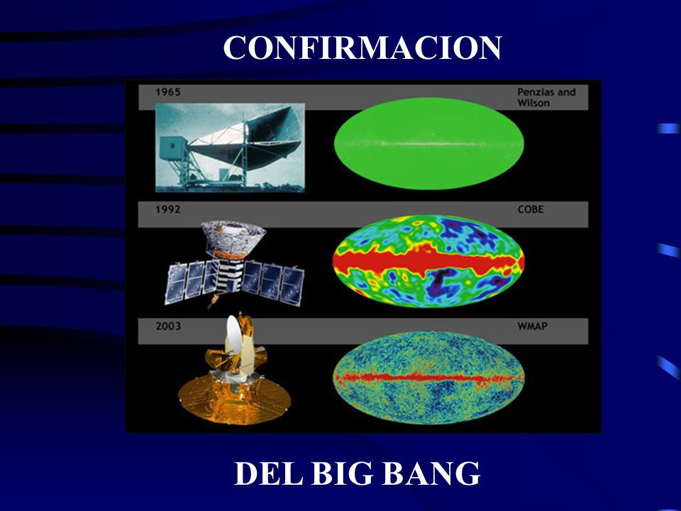 CONFIRMACION DEL BIG BANG