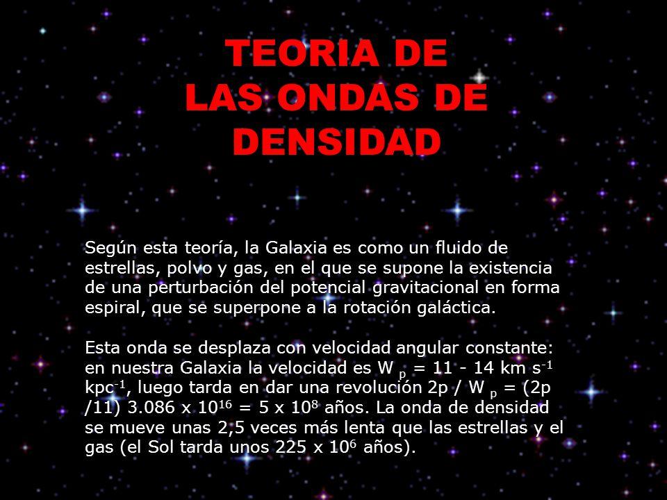 TEORIA DE LAS ONDAS DE DENSIDAD