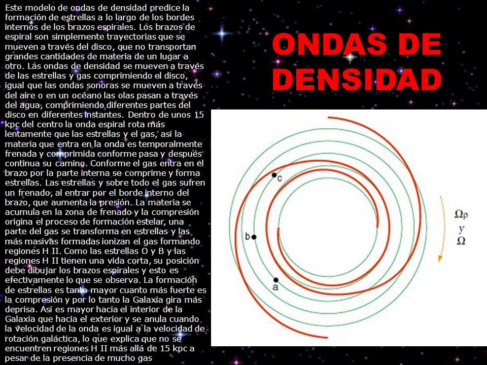 Este modelo de ondas de densidad predice la formación de estrellas a lo largo de los bordes internos de los brazos espirales. Los brazos de espiral son simplemente trayectorias que se mueven a través del disco, que no transportan grandes cantidades de materia de un lugar a otro. Las ondas de densidad se mueven a través de las estrellas y gas comprimiendo el disco, igual que las ondas sonoras se mueven a través del aire o en un océano las olas pasan a través del agua, comprimiendo diferentes partes del disco en diferentes instantes. Dentro de unos 15 kpc del centro la onda espiral rota más lentamente que las estrellas y el gas, así la materia que entra en la onda es temporalmente frenada y comprimida conforme pasa y después continua su camino. Conforme el gas entra en el brazo por la parte interna se comprime y forma estrellas. Las estrellas y sobre todo el gas sufren un frenado, al entrar por el borde interno del brazo, que aumenta la presión. La materia se acumula en la zona de frenado y la compresión origina el proceso de formación estelar, una parte del gas se transforma en estrellas y las más masivas formadas ionizan el gas formando regiones H II. Como las estrellas O y B y las regiones H II tienen una vida corta, su posición debe dibujar los brazos espirales y esto es efectivamente lo que se observa. La formación de estrellas es tanto mayor cuanto más fuerte es la compresión y por lo tanto la Galaxia gira más deprisa. Así es mayor hacia el interior de la Galaxia que hacia el exterior y se anula cuando la velocidad de la onda es igual a la velocidad de rotación galáctica, lo que explica que no se encuentren regiones H II más allá de 15 kpc a pesar de la presencia de mucho gas