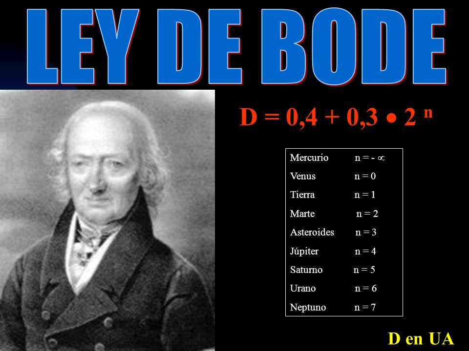 D = 0,4 + 0,3  2 n LEY DE BODE D en UA Mercurio n = -  Venus n = 0