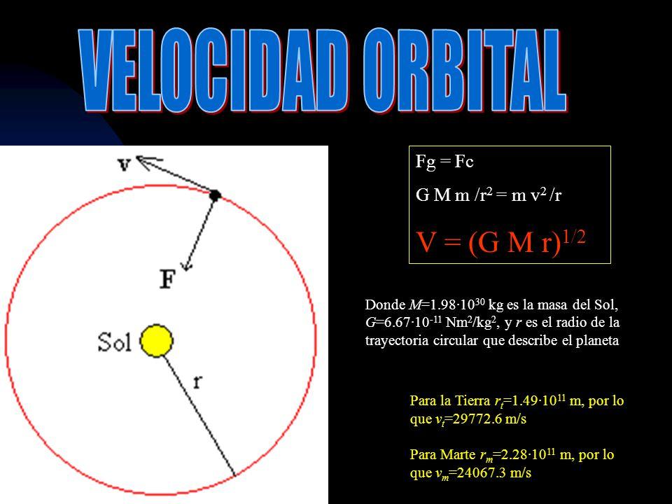 VELOCIDAD ORBITAL V = (G M r)1/2 Fg = Fc G M m /r2 = m v2 /r