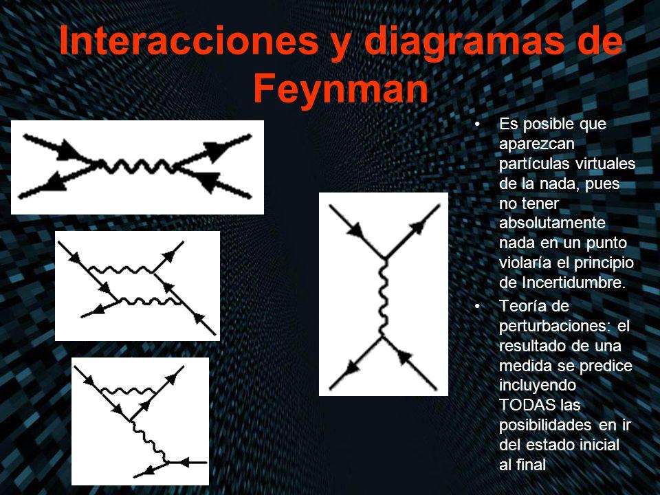 Interacciones y diagramas de Feynman