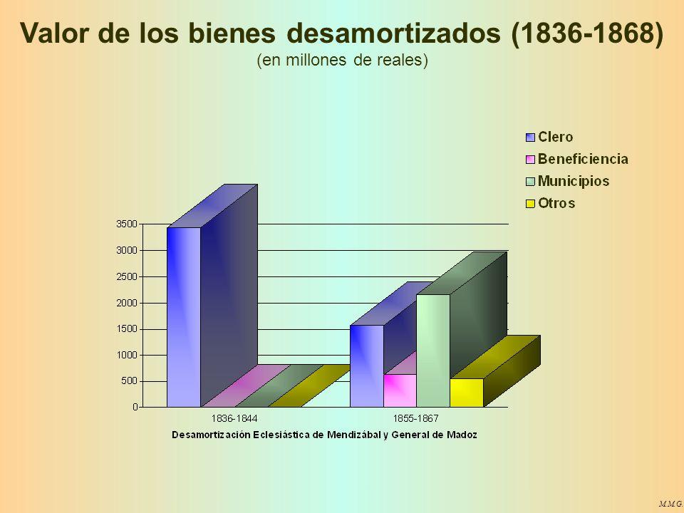 Valor de los bienes desamortizados (1836-1868) (en millones de reales)
