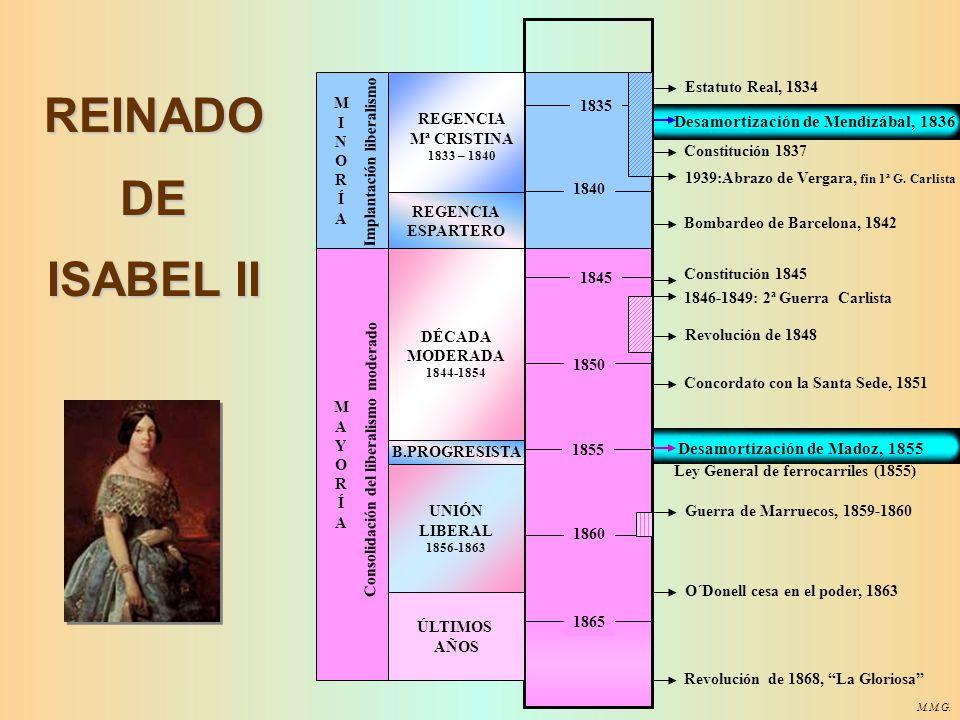 REINADO DE ISABEL II Desamortización de Mendizábal, 1836