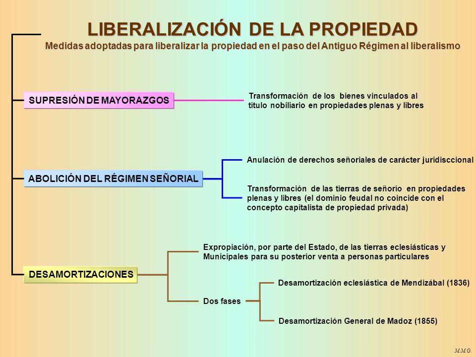 LIBERALIZACIÓN DE LA PROPIEDAD