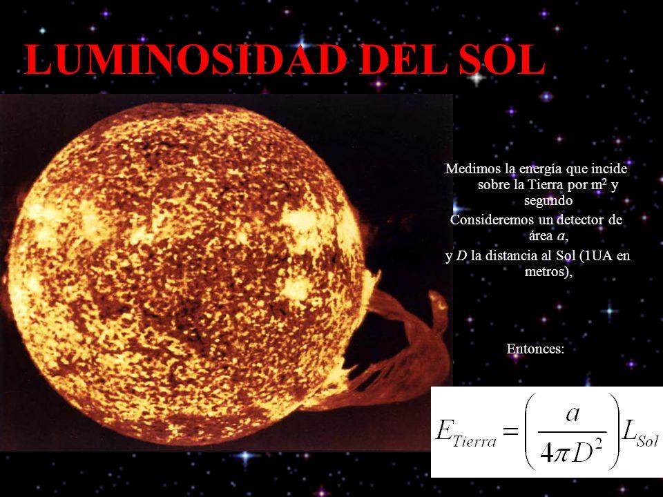 LUMINOSIDAD DEL SOL Medimos la energía que incide sobre la Tierra por m2 y segundo. Consideremos un detector de área a,