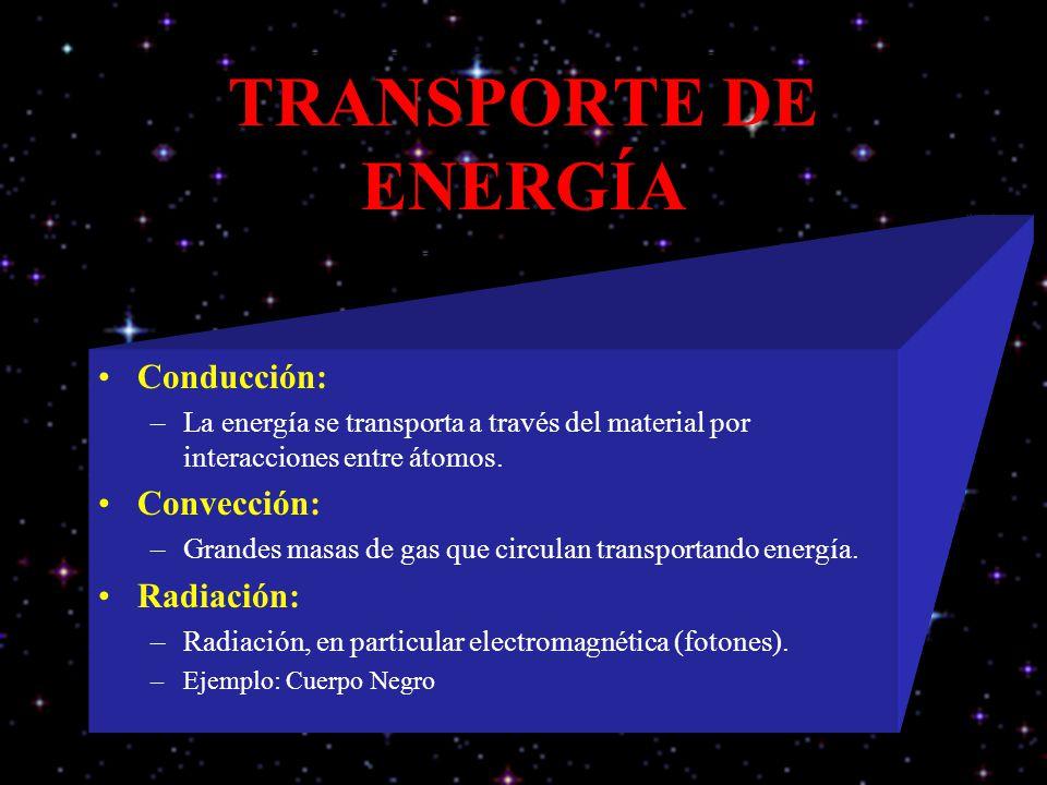 TRANSPORTE DE ENERGÍA Conducción: Convección: Radiación: