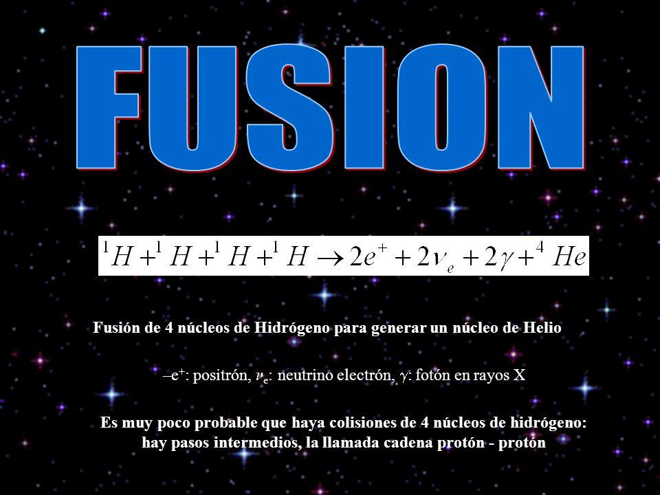 Fusión de 4 núcleos de Hidrógeno para generar un núcleo de Helio