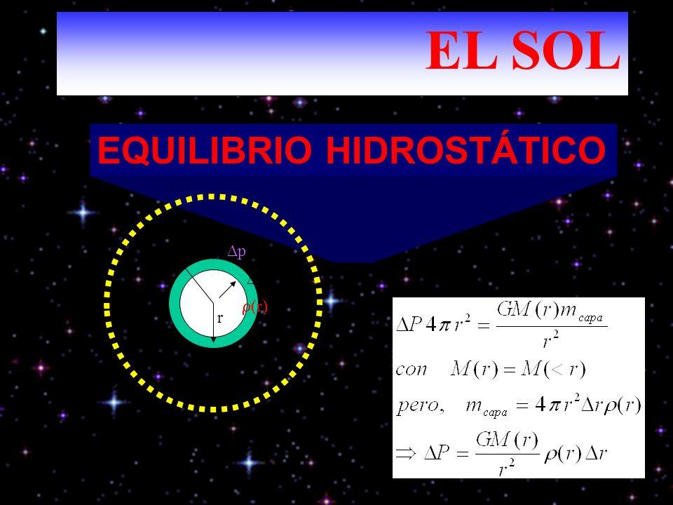 EL SOL EQUILIBRIO HIDROSTÁTICO R ∆p ∆r r r