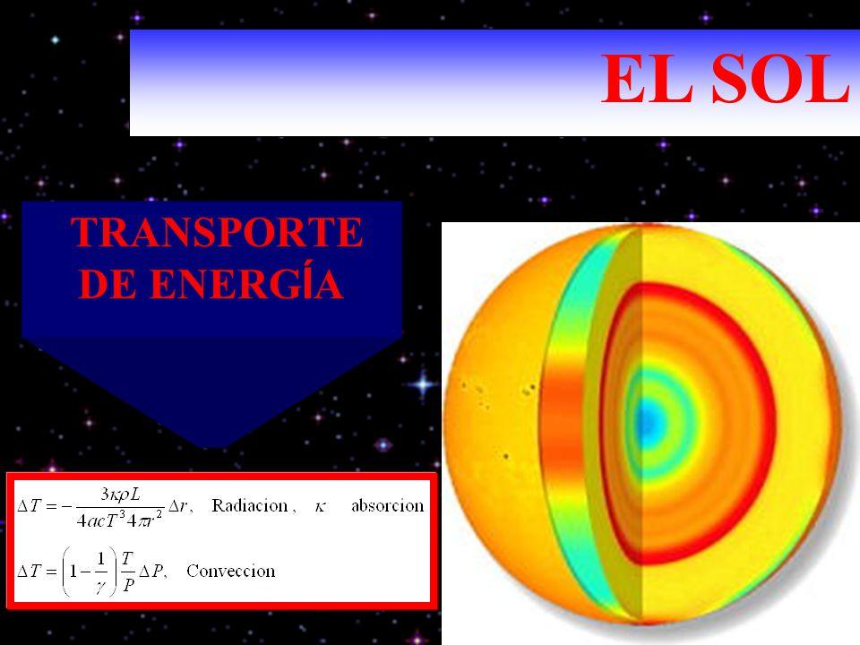 EL SOL TRANSPORTE DE ENERGÍA