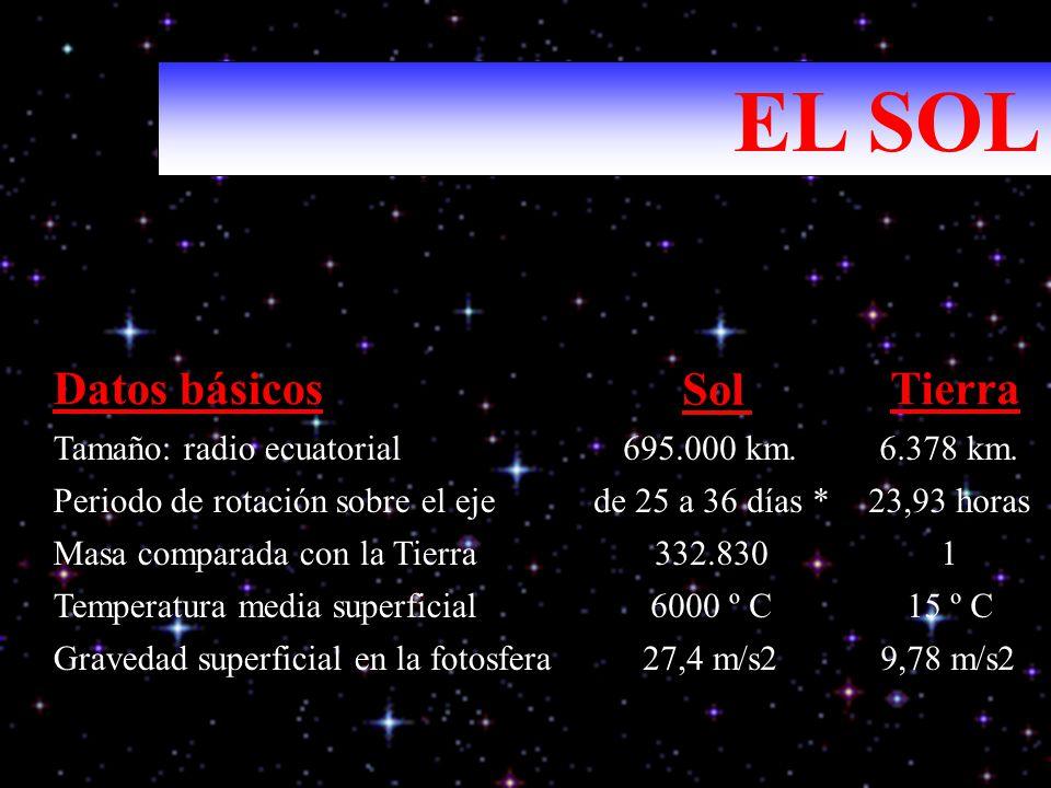EL SOL Datos básicos Sol Tierra Tamaño: radio ecuatorial 695.000 km.