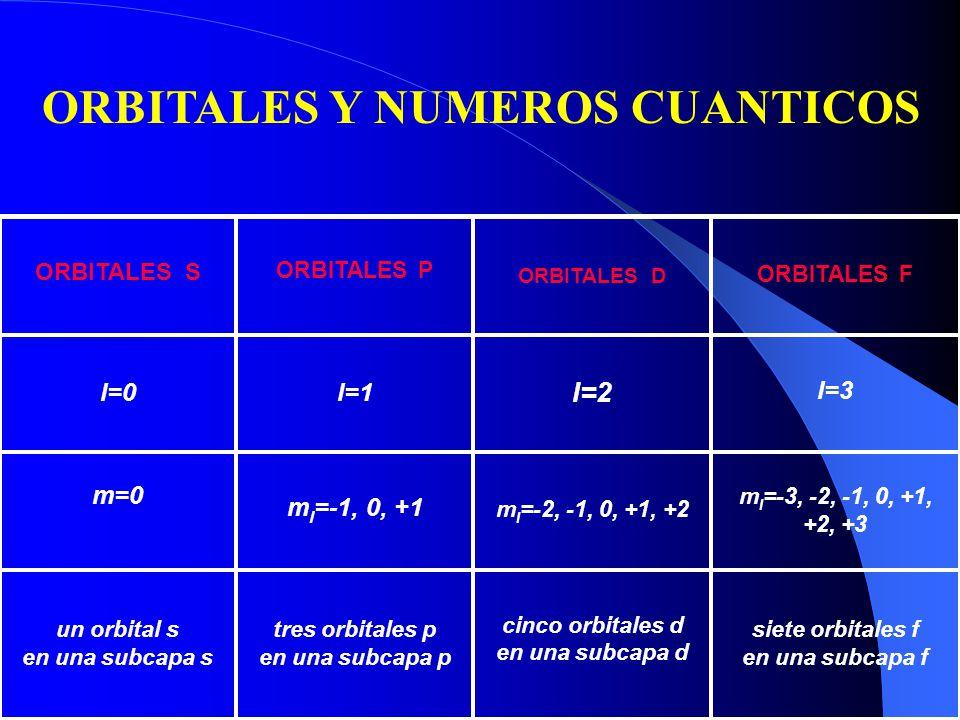 ORBITALES Y NUMEROS CUANTICOS
