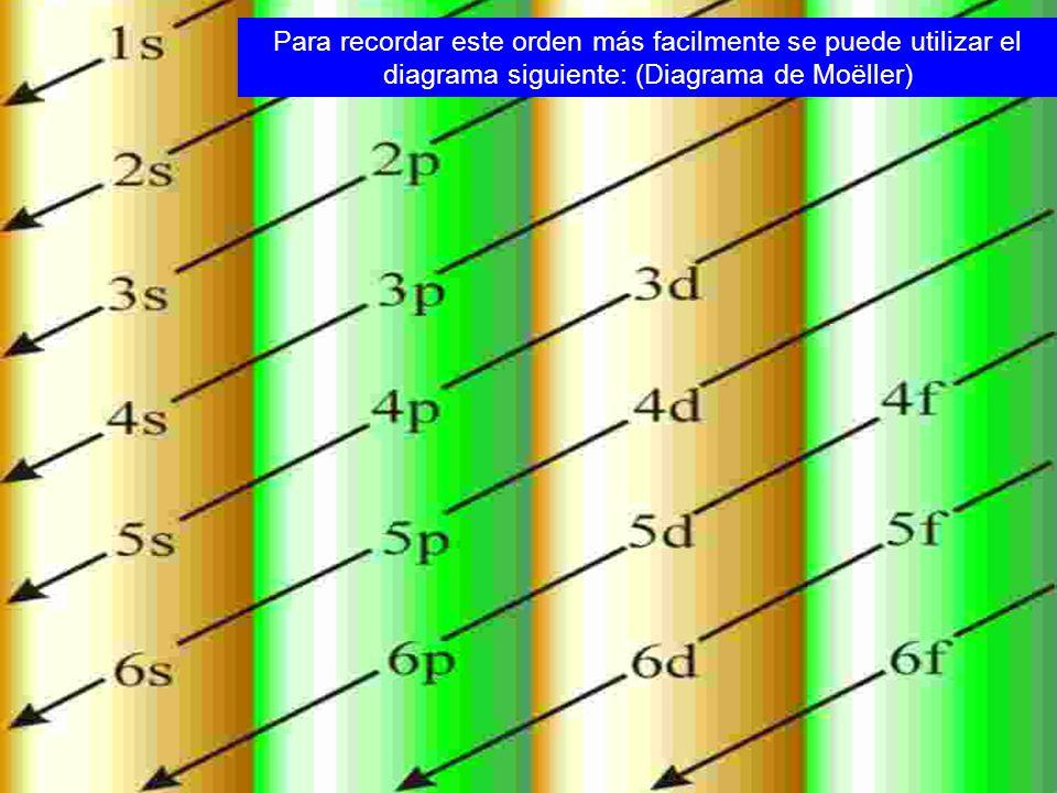 Para recordar este orden más facilmente se puede utilizar el diagrama siguiente: (Diagrama de Moëller)