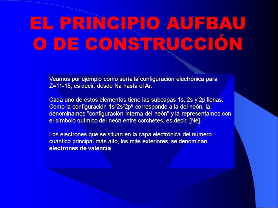 EL PRINCIPIO AUFBAU O DE CONSTRUCCIÓN
