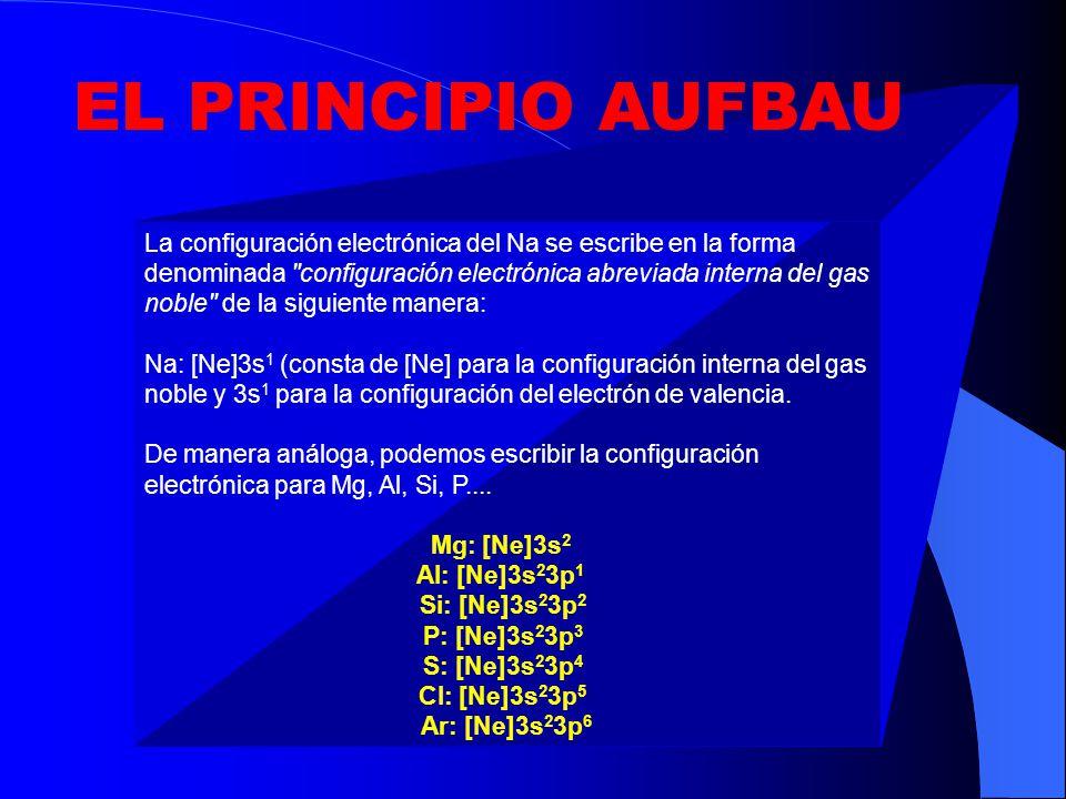 EL PRINCIPIO AUFBAU