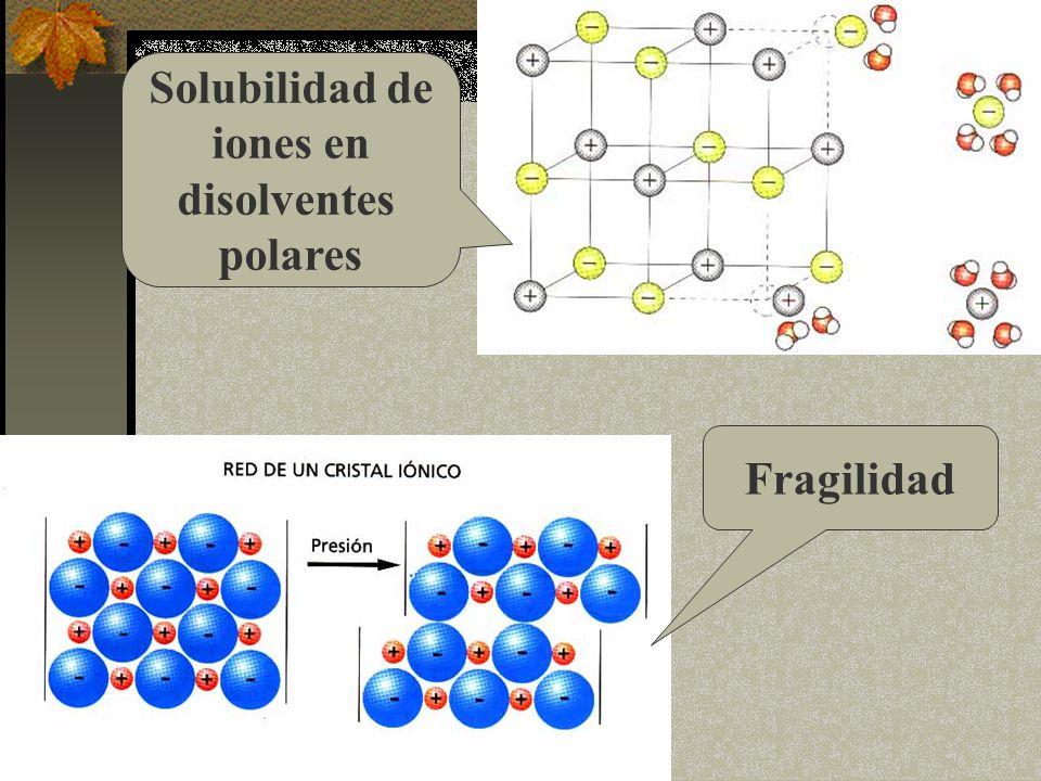 Solubilidad de iones en disolventes polares Fragilidad