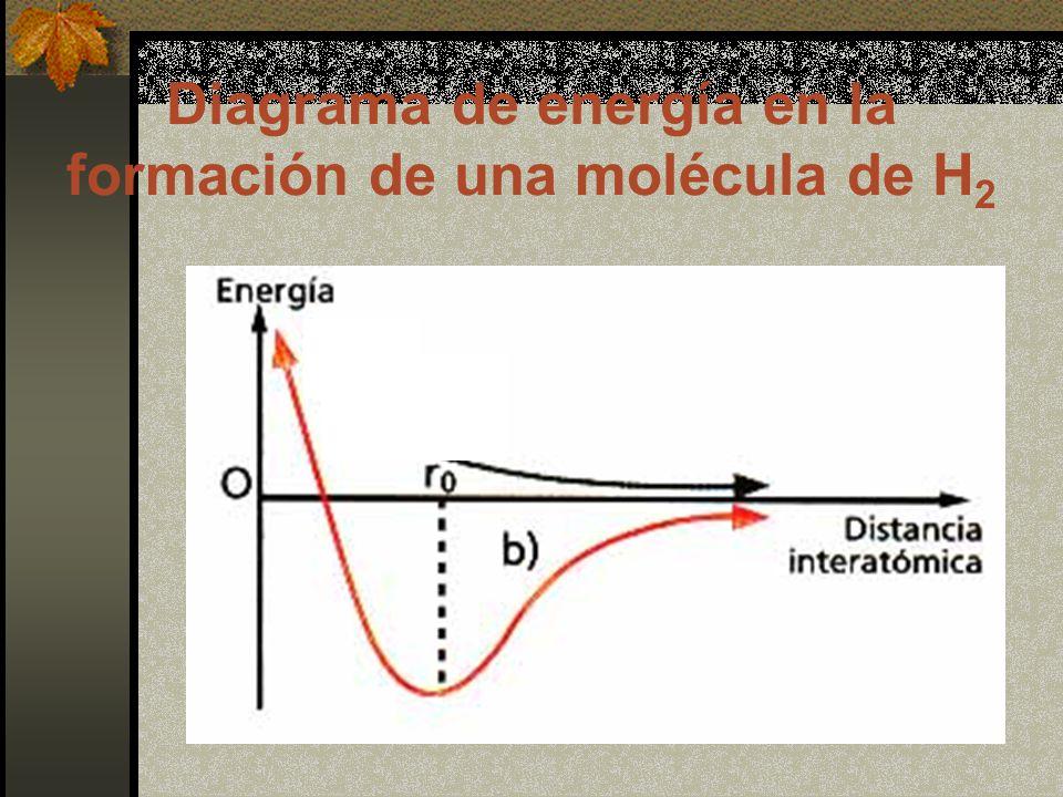 Diagrama de energía en la formación de una molécula de H2