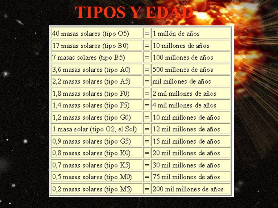 TIPOS Y EDAD