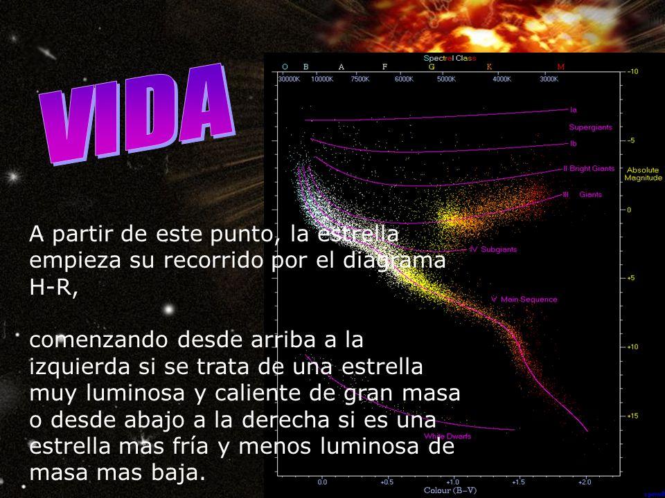 VIDA A partir de este punto, la estrella empieza su recorrido por el diagrama H-R,