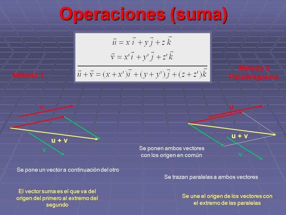 Operaciones (suma) Método 2 Paralelogramo Método 1 u u u + v u + v v v