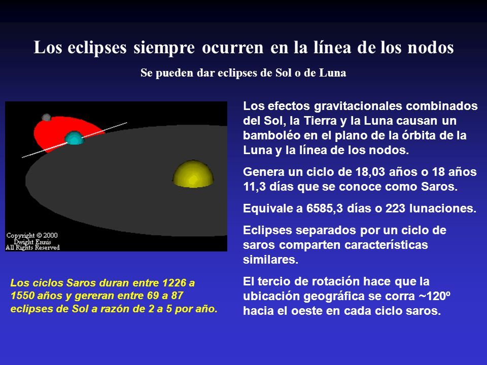 Los eclipses siempre ocurren en la línea de los nodos
