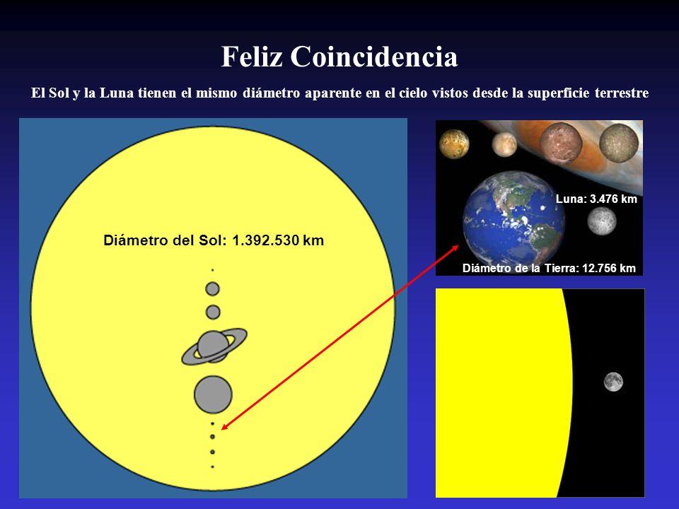 Feliz Coincidencia El Sol y la Luna tienen el mismo diámetro aparente en el cielo vistos desde la superficie terrestre.