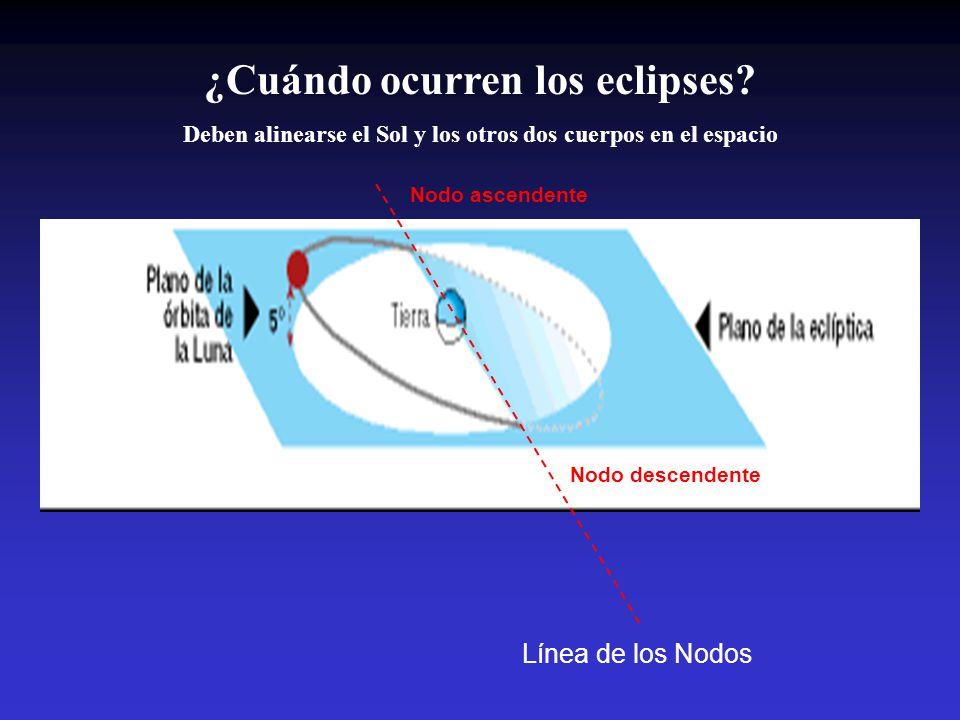 ¿Cuándo ocurren los eclipses