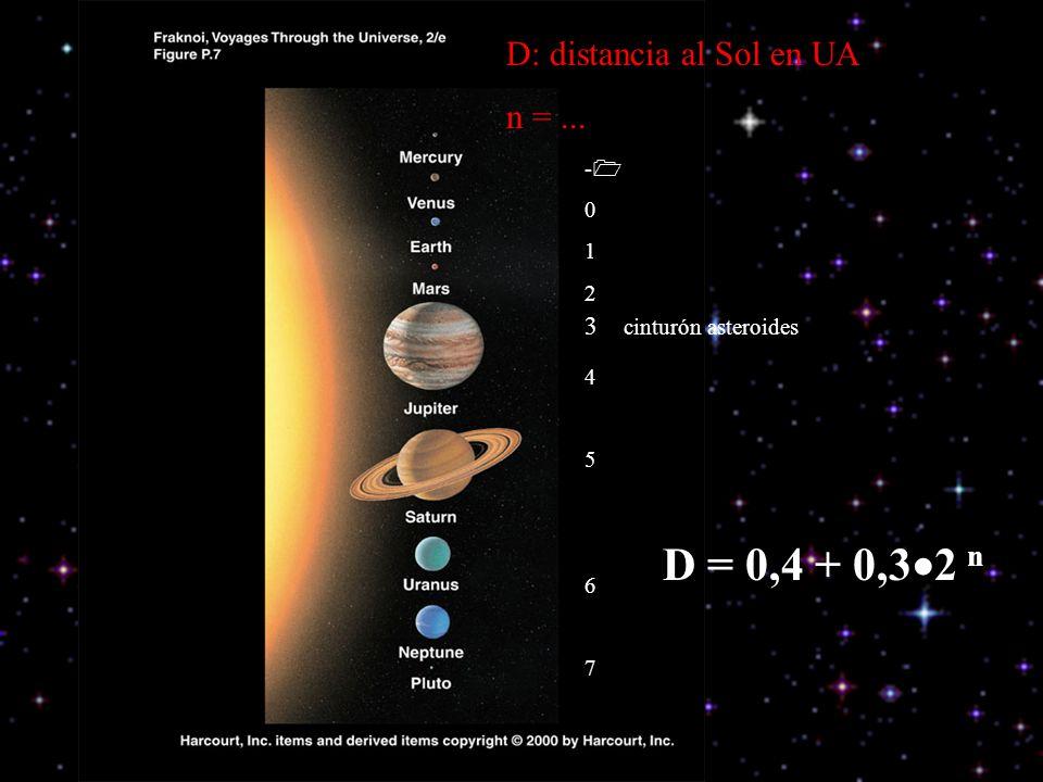 D = 0,4 + 0,32 n D: distancia al Sol en UA n = ...