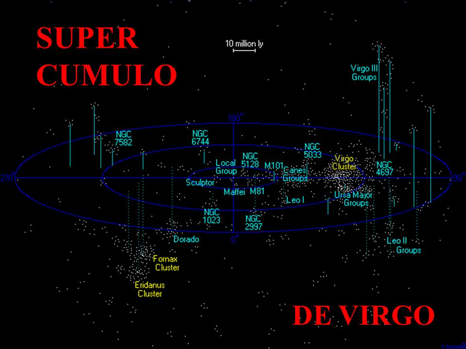 SUPER CUMULO DE VIRGO