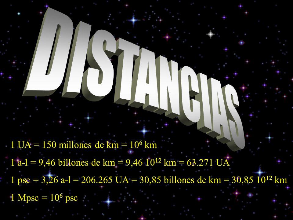 DISTANCIAS 1 UA = 150 millones de km = 106 km