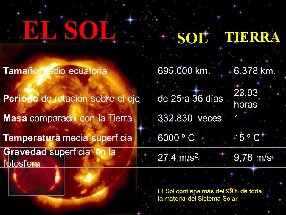 EL SOL SOL TIERRA 9,78 m/s2 Tamaño: radio ecuatorial 695.000 km.