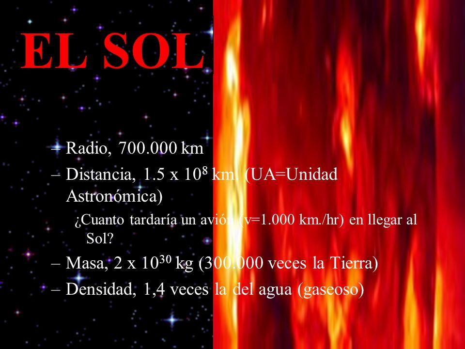 * 07/16/96. EL SOL. Radio, 700.000 km. Distancia, 1.5 x 108 km. (UA=Unidad Astronómica)