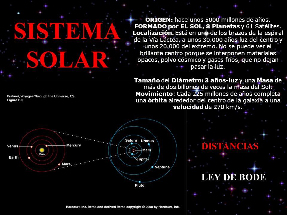 SISTEMA SOLAR DISTANCIAS LEY DE BODE