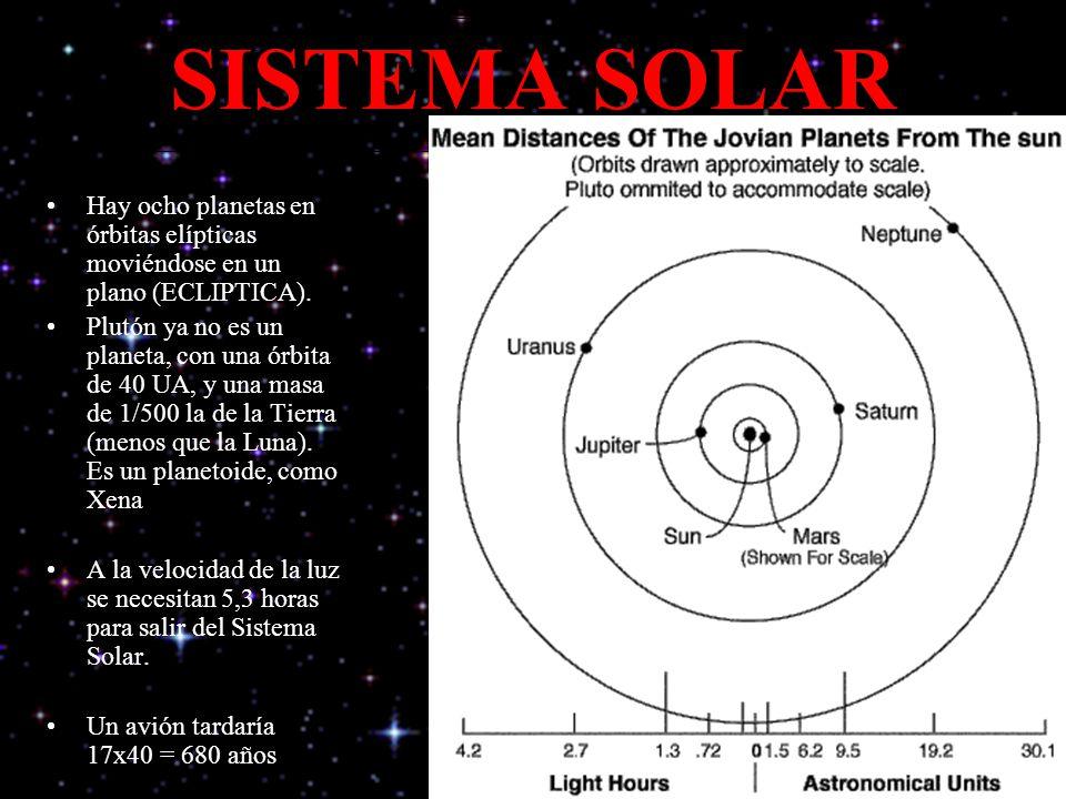 * 07/16/96. SISTEMA SOLAR. Hay ocho planetas en órbitas elípticas moviéndose en un plano (ECLIPTICA).