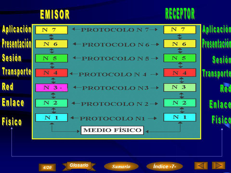 RECEPTOR EMISOR Aplicación Aplicación Presentación Presentación