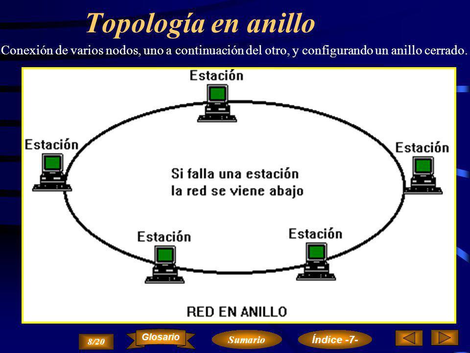 Topología en anillo Conexión de varios nodos, uno a continuación del otro, y configurando un anillo cerrado.