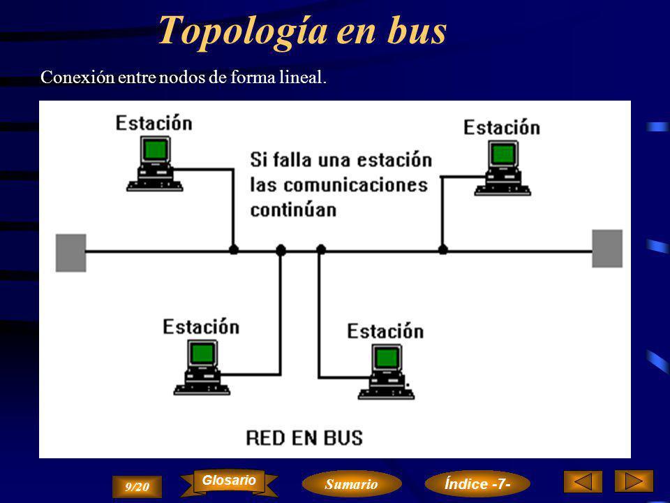Topología en bus ´ Conexión entre nodos de forma lineal. Sumario
