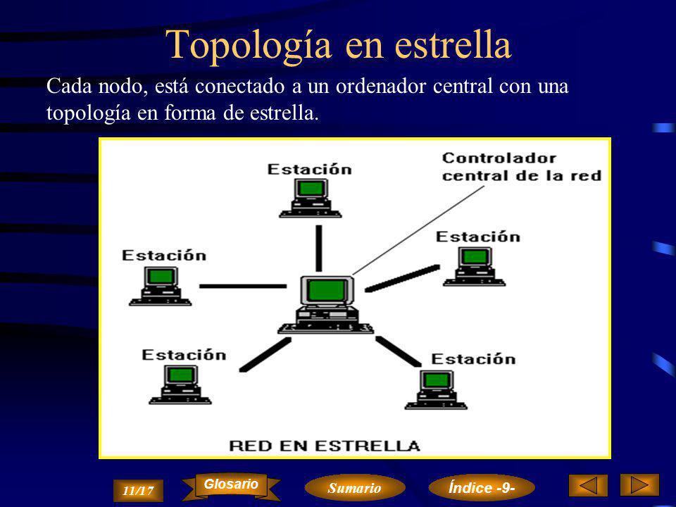 Topología en estrella Cada nodo, está conectado a un ordenador central con una topología en forma de estrella.
