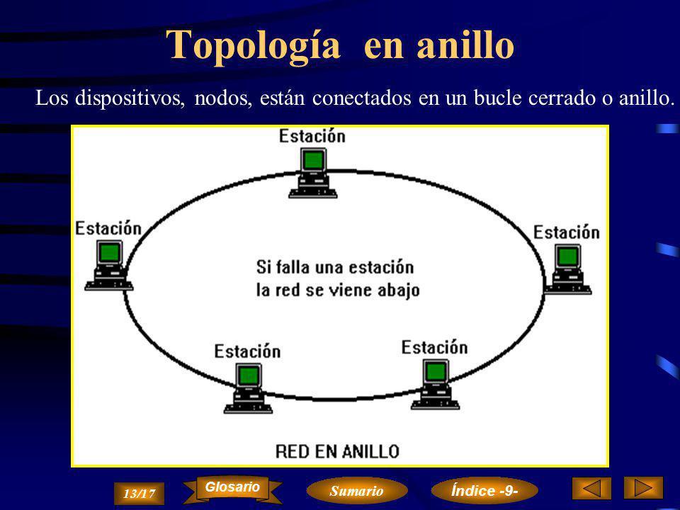 Topología en anillo Los dispositivos, nodos, están conectados en un bucle cerrado o anillo. Glosario.